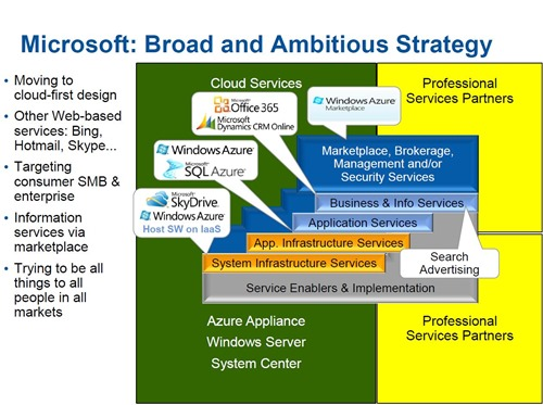 Microsoft-Cloud-Strategy